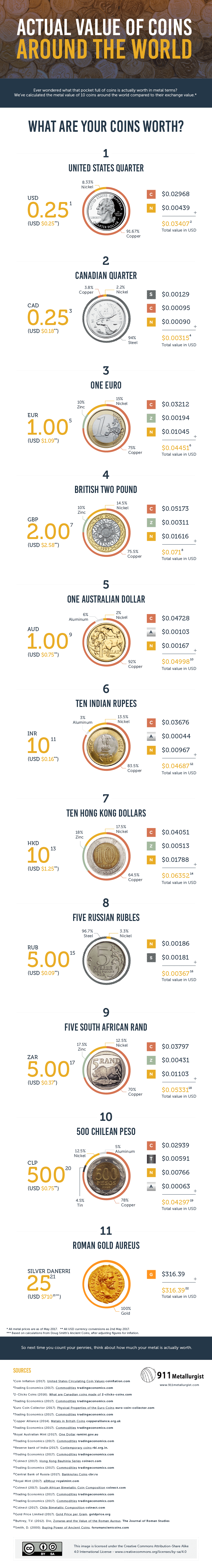 metal value of coins